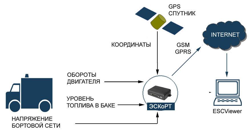 Онлайновый режим дистанционного контроля (GPS/GSM/GPRS мони-торинга) транспорта