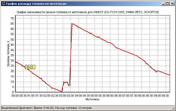 График расхода топлива по моточасам